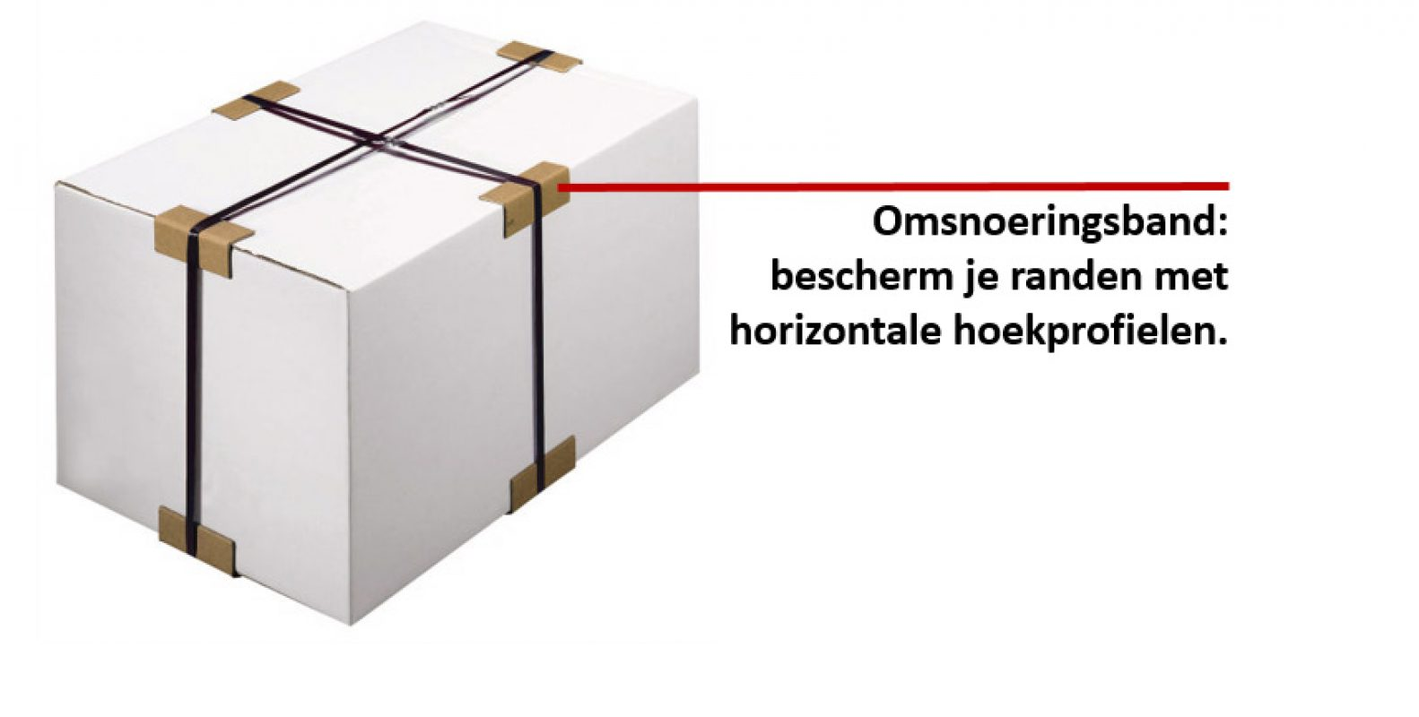 Omsnoeringsband met bescherming van horizontale hoekprofielen