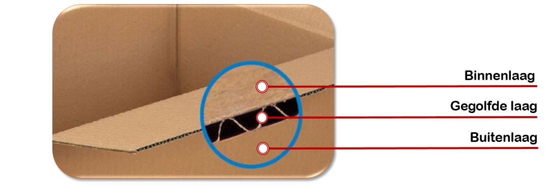 3 lagen voor de beste standaard kartonkwaliteit