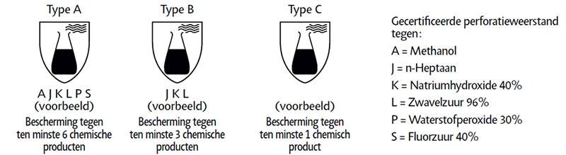 Norm EN 374 voor de bescherming tegen chemische risico's en micro-organismen