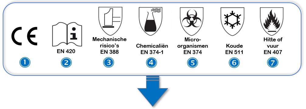 Overzicht van internationale symbolen gebruikt bij veiligheidshandschoenen en werkhandschoenen.
