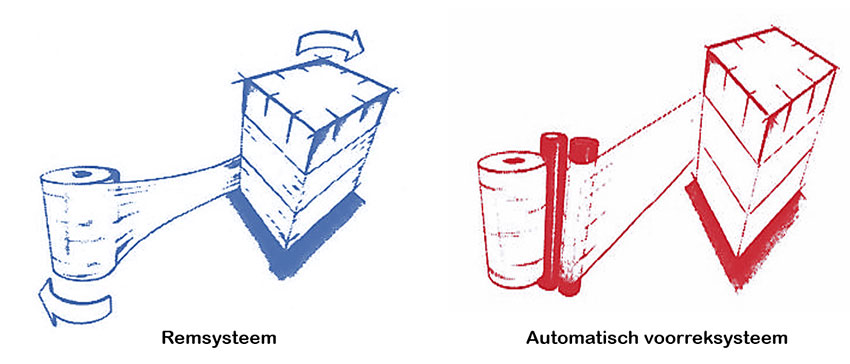 Foliewikkelaar met remsysteem of automatische voorrekking