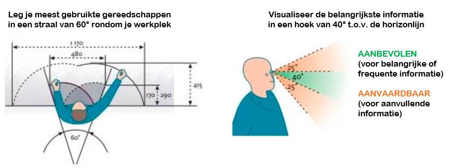 Visualiseer je belangrijke informatie