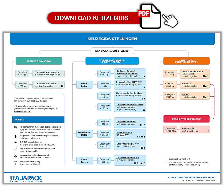 Download PDF stappenplan stellingen