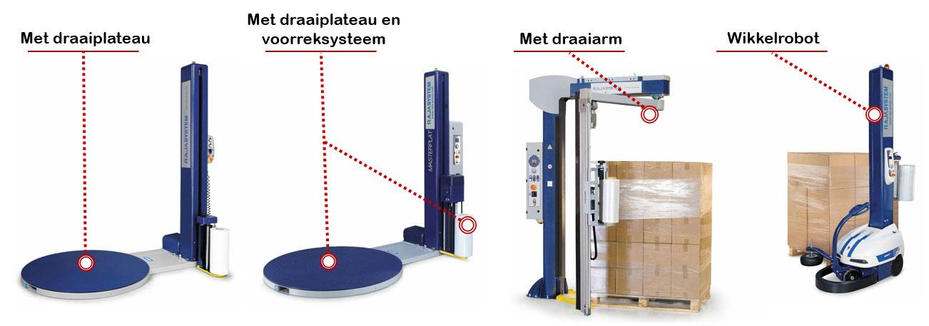 Palletwikkelaars voor een mechanische en automatische omwikkeling