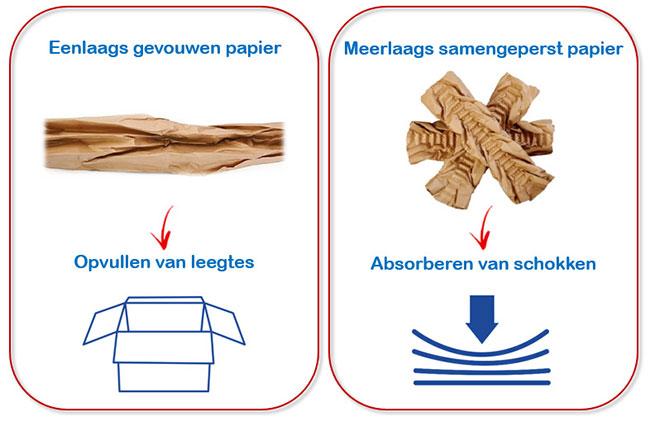 Opvulpapier voor het opvullen van leegtes of het absorberen van schokken