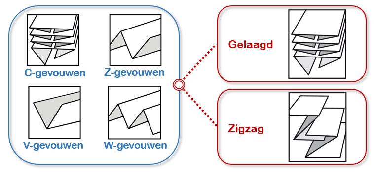 Gelaagde of zigzag gevouwen papieren handdoeken
