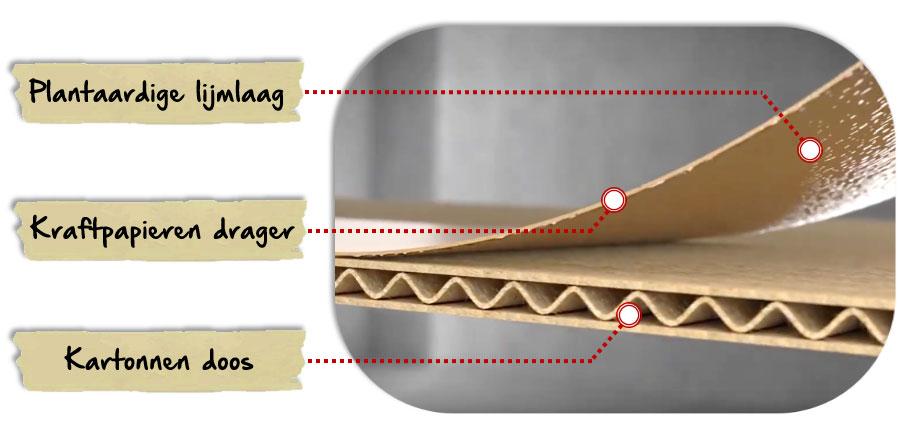 Samenstelling van een gegomde kleefband