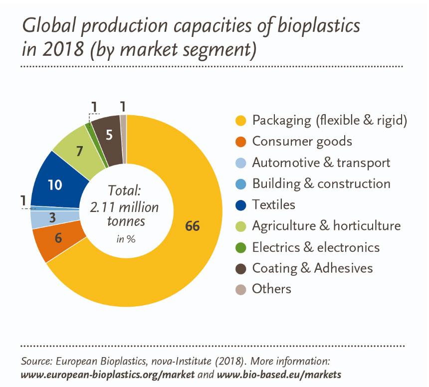 Productiecapaciteit van bioplastics per marktsegment in 2018