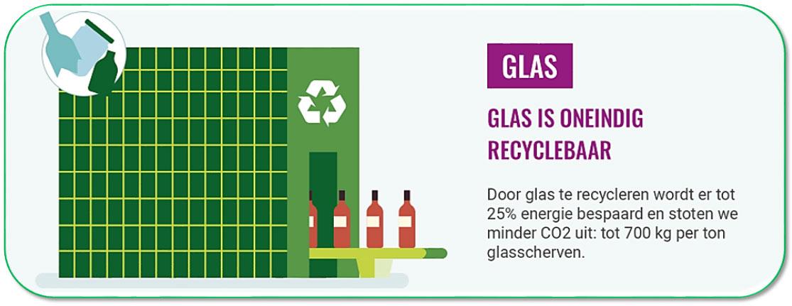 Glas: oneindig recyclebaar