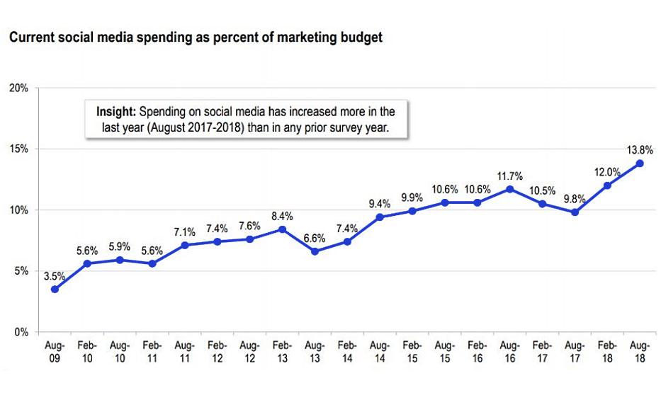 Uitgaven social media tov totaal marketing budget