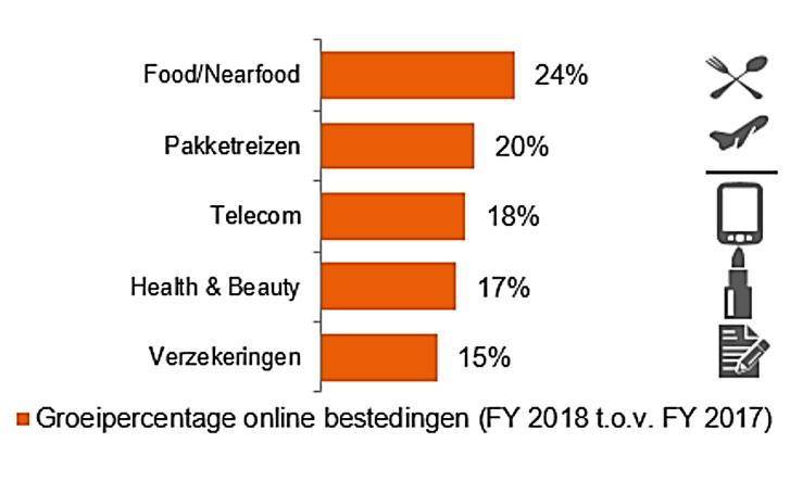 Sterkst groeiende marktsegmenten voor online aankopen (2018)