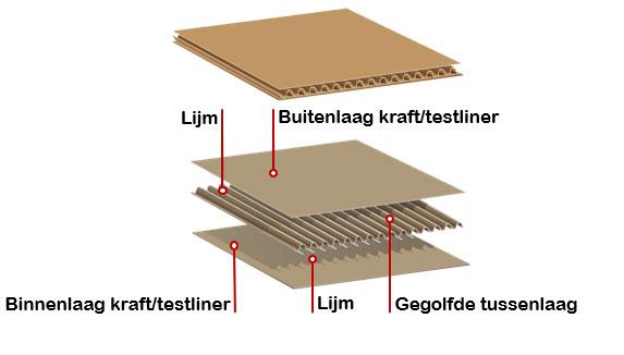 Samenstelling van karton met kraftliner of testliner