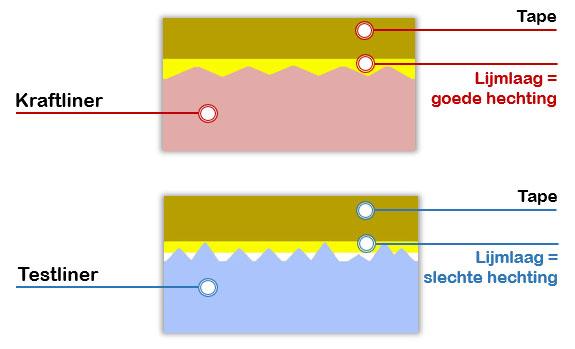 Tapegebruik bij kraft of testliner